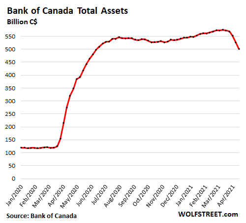 canada bank of canada 2021 04 21 total assets.png