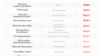 quoting movies the top 15 movie quotes 782x1024.png
